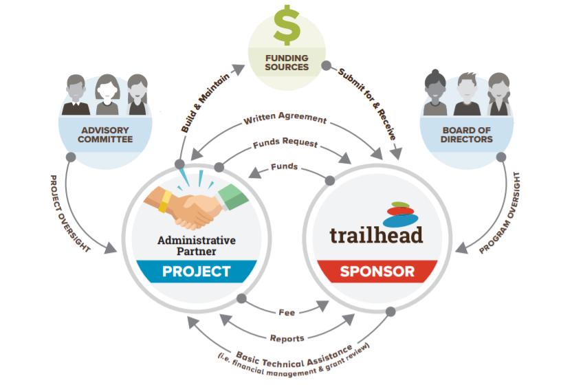Trailhead's Administrative Partnership Program Framework Visually Represented in a Diagram