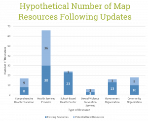 Graph of potential new resources outreached to for the Youth Sexual Health Resource Map